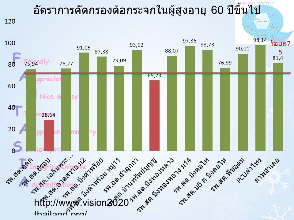 ร้อยล 7 5 อัตราการคัดกรองต้อกระจกในผู้สูงอายุ 60 ปีขึ้นไป