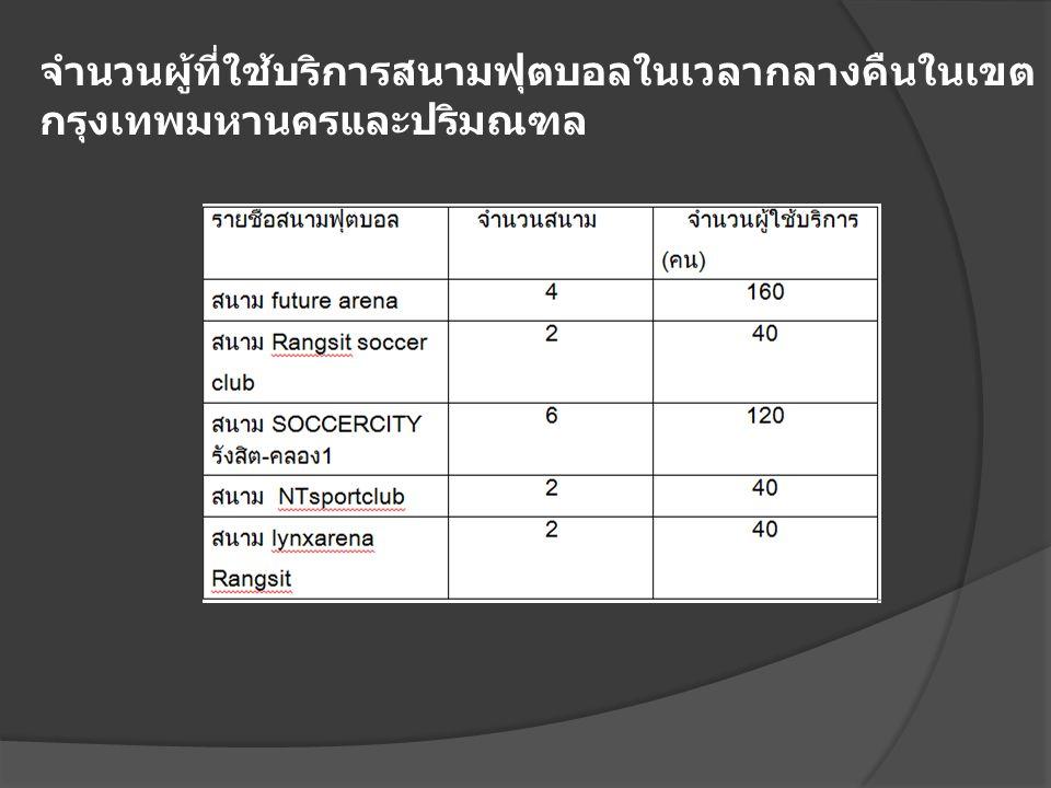 จำนวนผู้ที่ใช้บริการสนามฟุตบอลในเวลากลางคืนในเขต กรุงเทพมหานครและปริมณฑล