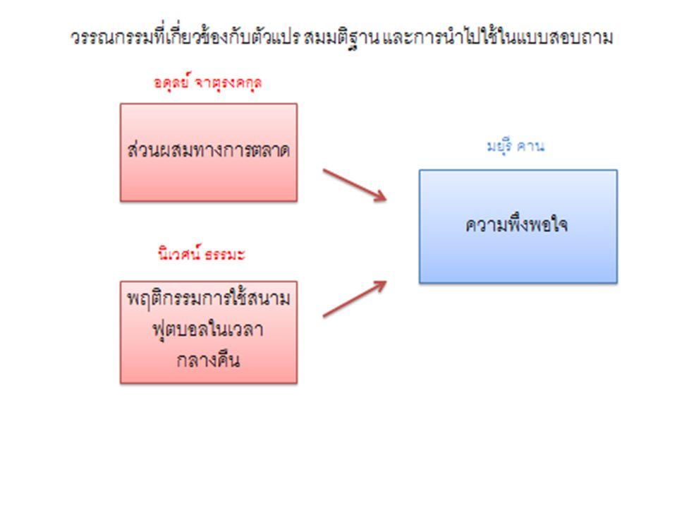 ตัวอย่างแบบสอบถาม ตัวแปรที่ 4