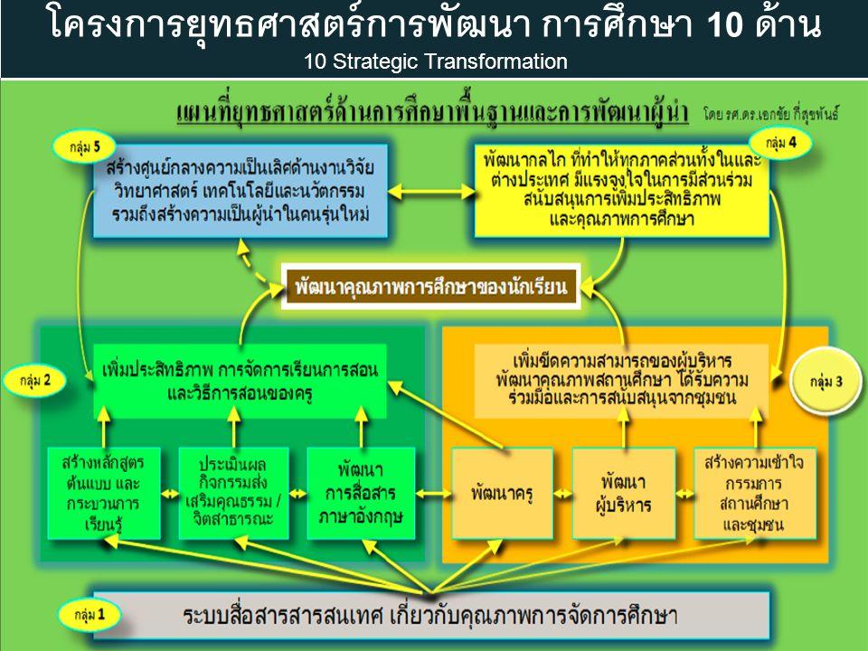 โครงการยุทธศาสตร์การพัฒนา การศึกษา 10 ด้าน 10 Strategic Transformation