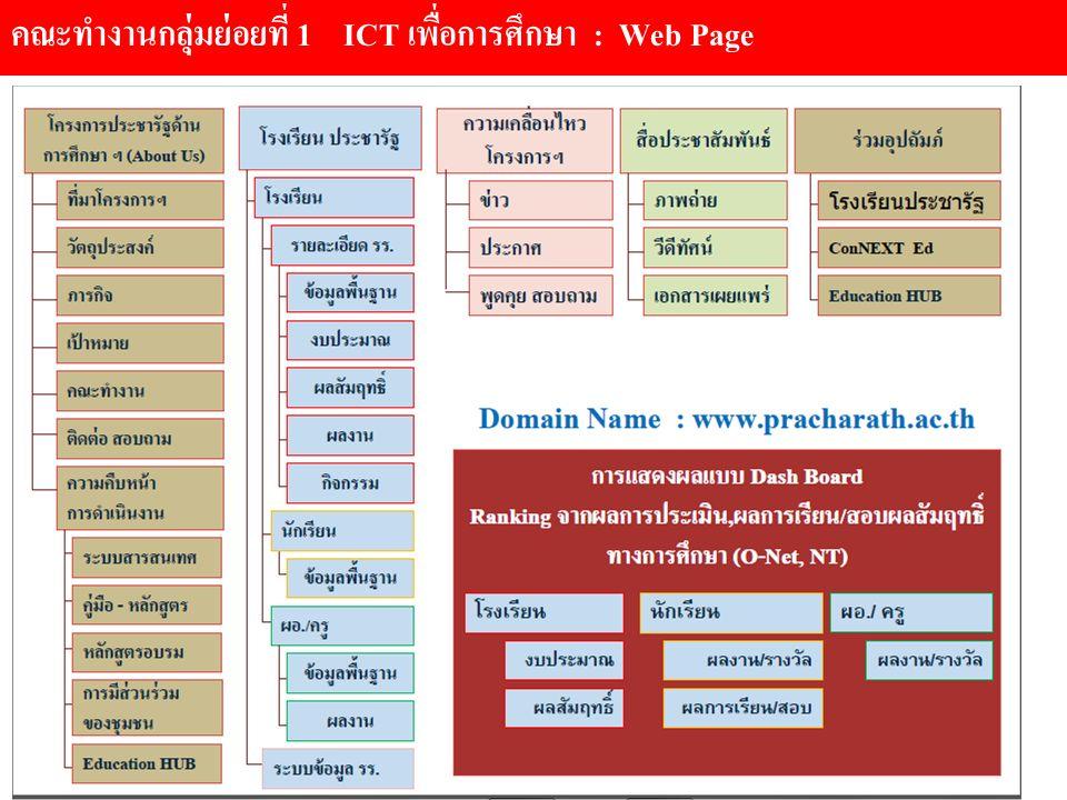 คณะทำงานกลุ่มย่อยที่ 1 ICT เพื่อการศึกษา : Web Page