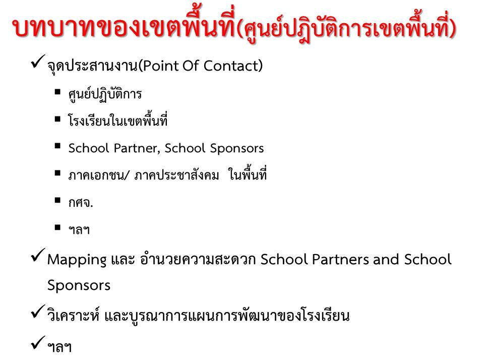 บทบาทของเขตพื้นที่ (ศูนย์ปฎิบัติการเขตพื้นที่) จุดประสานงาน (Point Of Contact)  ศูนย์ปฏิบัติการ  โรงเรียนในเขตพื้นที่  School Partner, School Spons