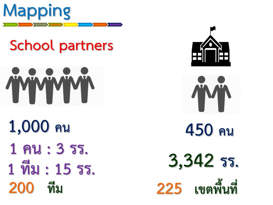 Mapping School partners 1,000 คน 3,342 รร. 225 เขตพื้นที่ 1 คน : 3 รร. 1 คน : 3 รร. 1 ทีม : 15 รร. 1 ทีม : 15 รร. 450 คน 200 ทีม