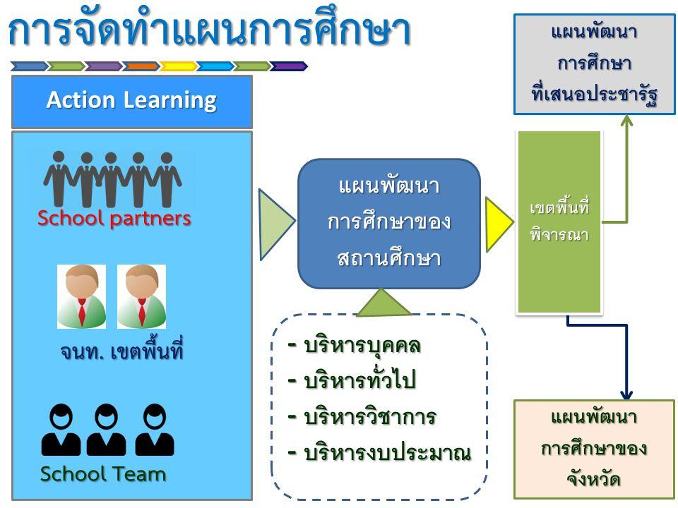 การจัดทำแผนการศึกษา Action Learning School partners School Team จนท. เขตพื้นที่ แผนพัฒนา การศึกษาของ สถานศึกษา - บริหารบุคคล - บริหารทั่วไป - บริหารวิ
