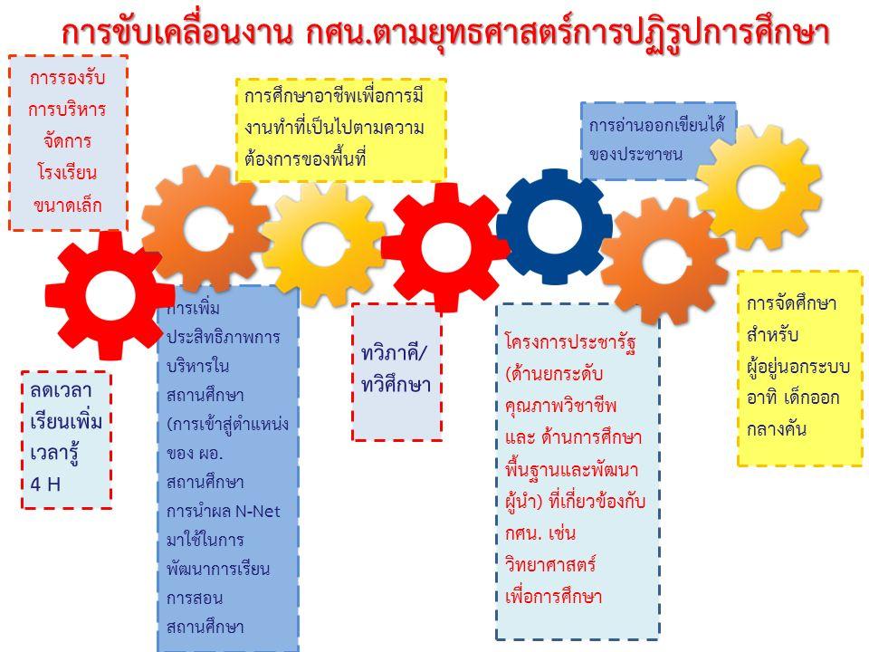 ทวิภาคี/ ทวิศึกษา การอ่านออกเขียนได้ ของประชาชน การเพิ่ม ประสิทธิภาพการ บริหารใน สถานศึกษา (การเข้าสู่ตำแหน่ง ของ ผอ. สถานศึกษา การนำผล N-Net มาใช้ในก