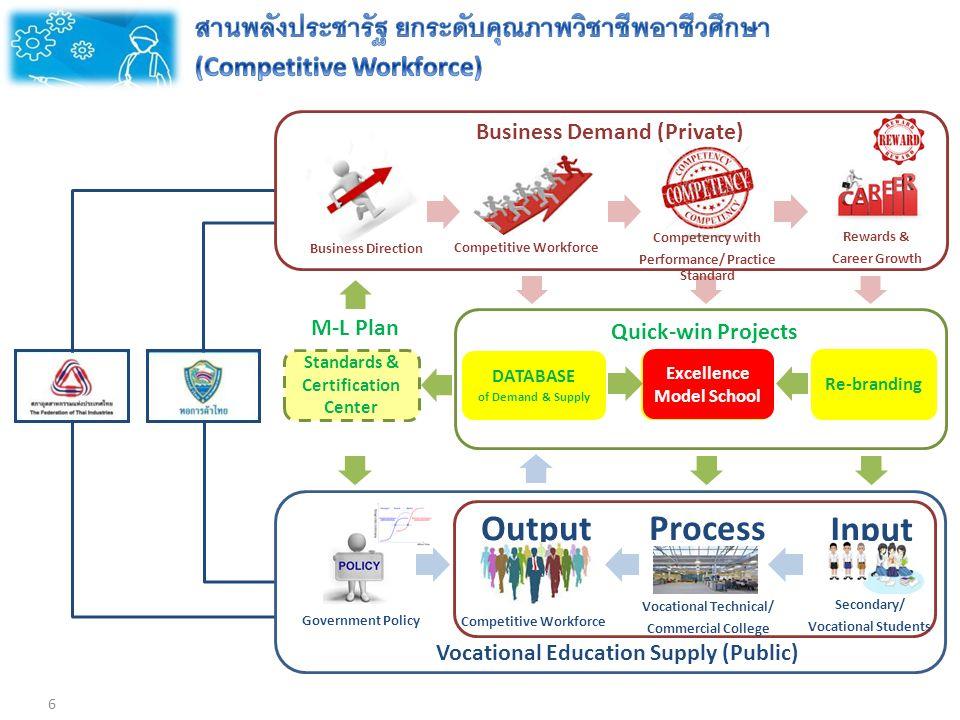 การจัดทำแผนการศึกษา Action Learning School partners School Team จนท.