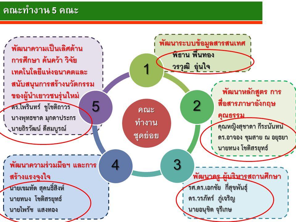 1) โครงการยุทธศาสตร์การ พัฒนา การศึกษา 10 ด้าน 10 Strategic Transformation 1.