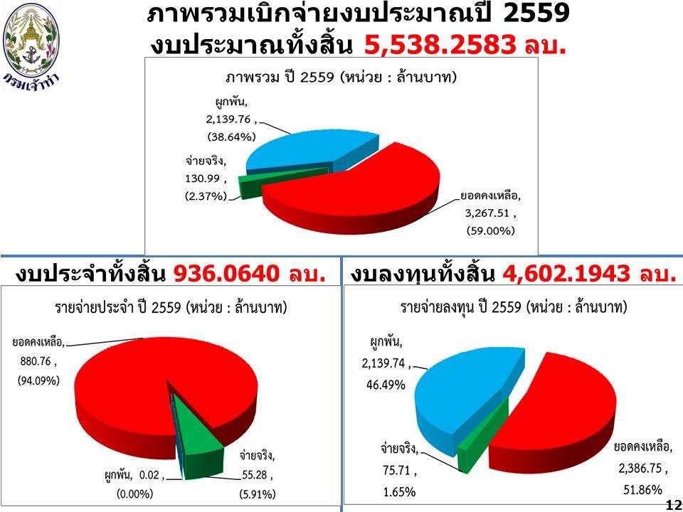 ภาพรวมเบิกจ่ายงบประมาณปี 2559 งบประมาณทั้งสิ้น 5,538.2583 ลบ.