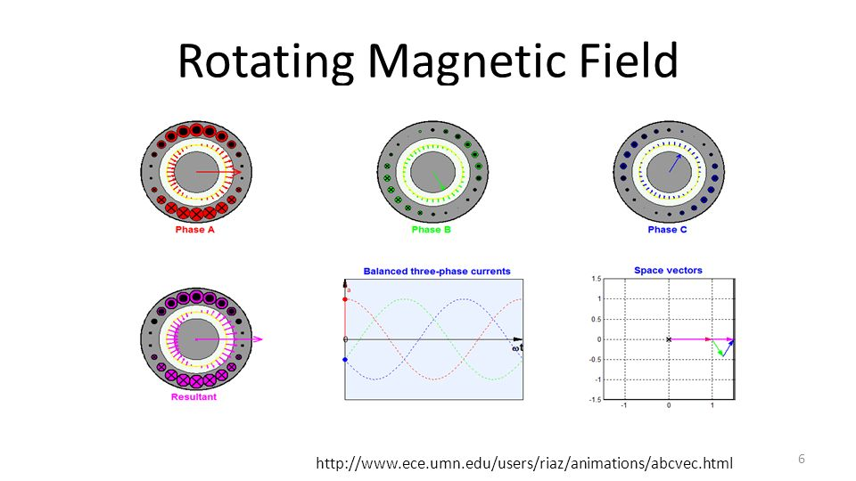 Rotating Magnetic Field 6 http://www.ece.umn.edu/users/riaz/animations/abcvec.html