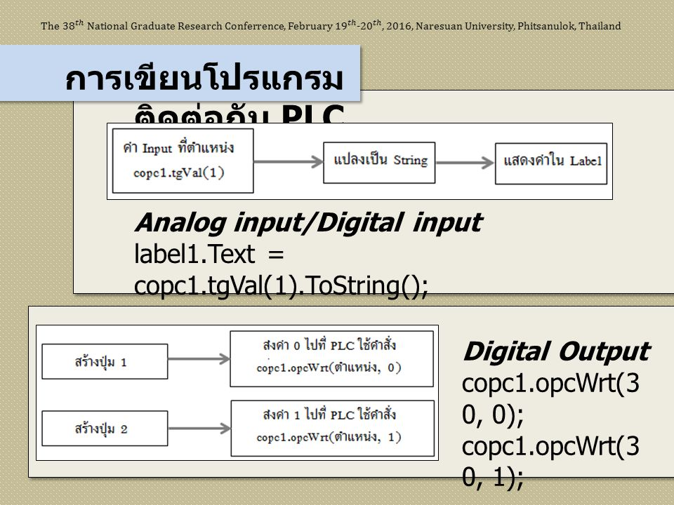 การเขียนโปรแกรม ติดต่อกับ PLC Analog input/Digital input label1.Text = copc1.tgVal(1).ToString(); Digital Output copc1.opcWrt(3 0, 0); copc1.opcWrt(3
