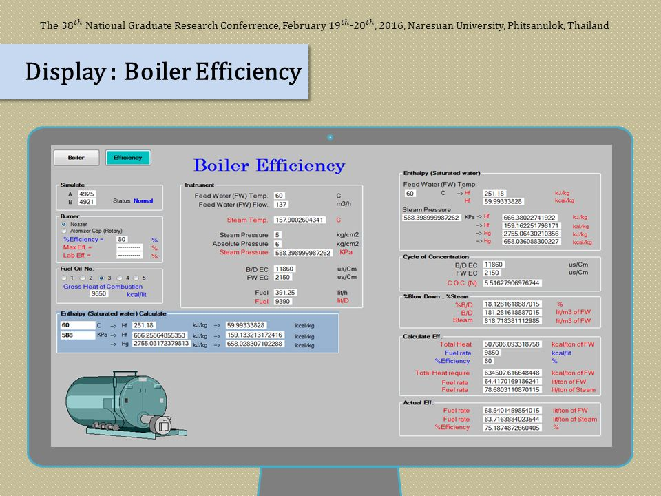 Display : Boiler Efficiency