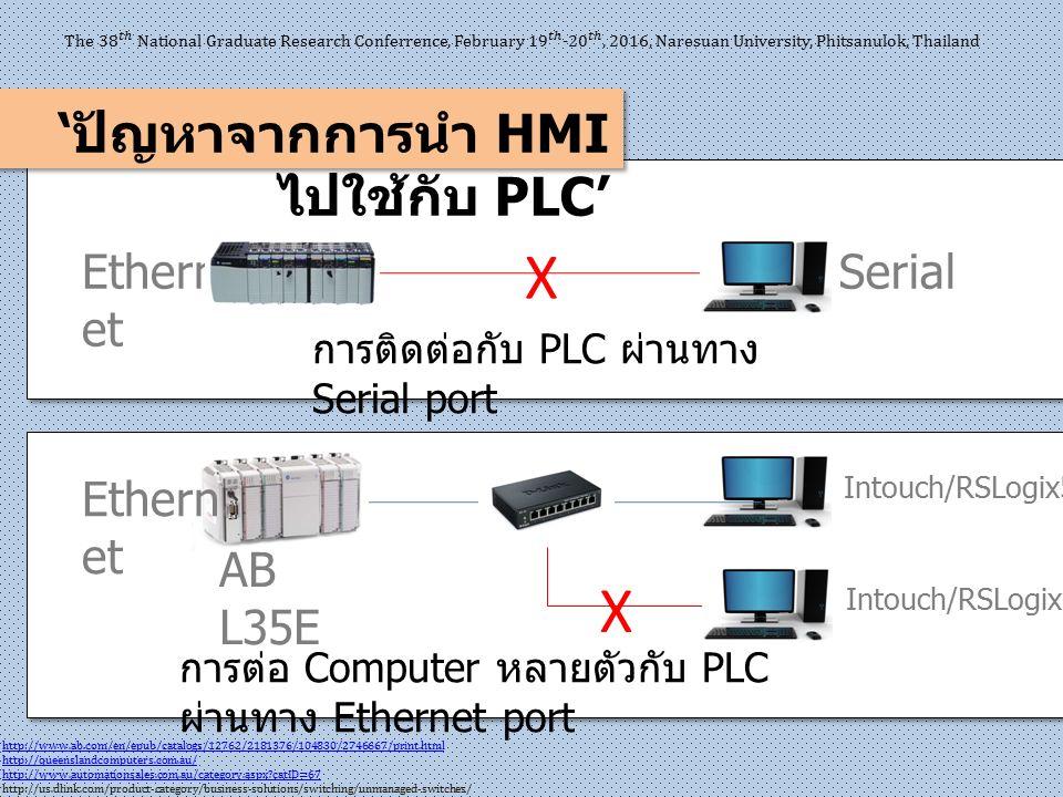 ' ปัญหาจากการนำ HMI ไปใช้กับ PLC' Ethern et AB L35E Serial Intouch/RSLogix5000 http://www.ab.com/en/epub/catalogs/12762/2181376/104830/2746667/print.h