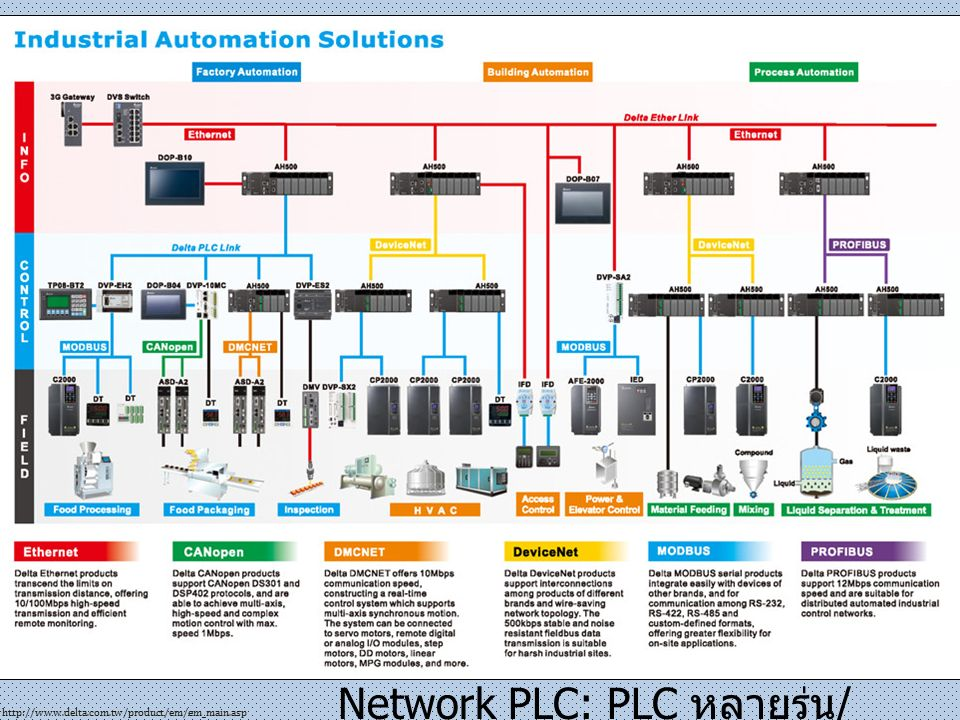 http://nikkainstrumentation.tradeindia.com/siemens-automation-s7-300--998026.html http://queenslandcomputers.com.au/ การคำนวณโดยใช้ Function Block การคำนวณโดยใช้ Expression Steam Pressure Saturated liquid Hf Saturated vapor Hg ' ปัญหาการคำนวณโดยใช้ Software PLC&HMI'