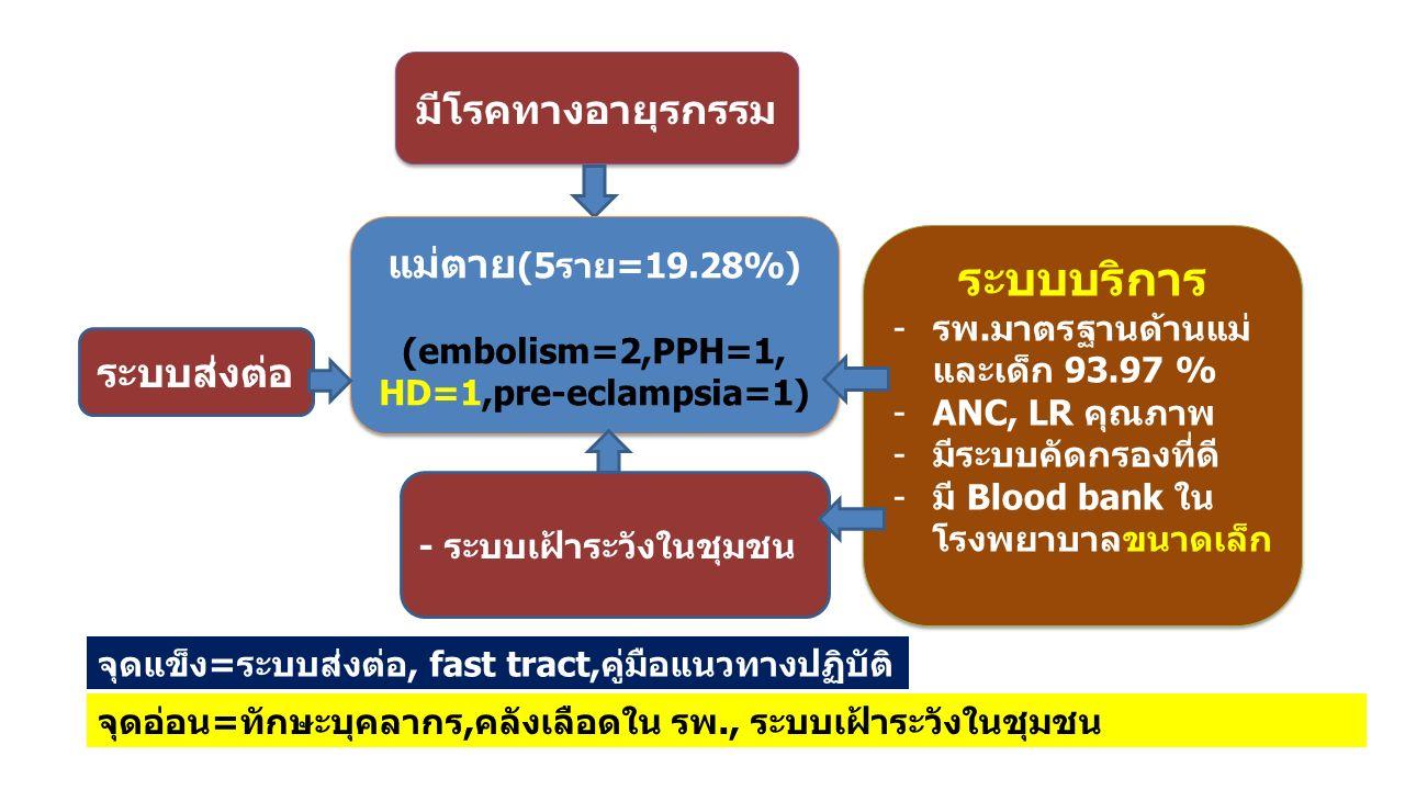 มีโรคทางอายุรกรรม แม่ตาย (5ราย=19.28%) (embolism=2,PPH=1, HD=1,pre-eclampsia=1) แม่ตาย (5ราย=19.28%) (embolism=2,PPH=1, HD=1,pre-eclampsia=1) ระบบบริก