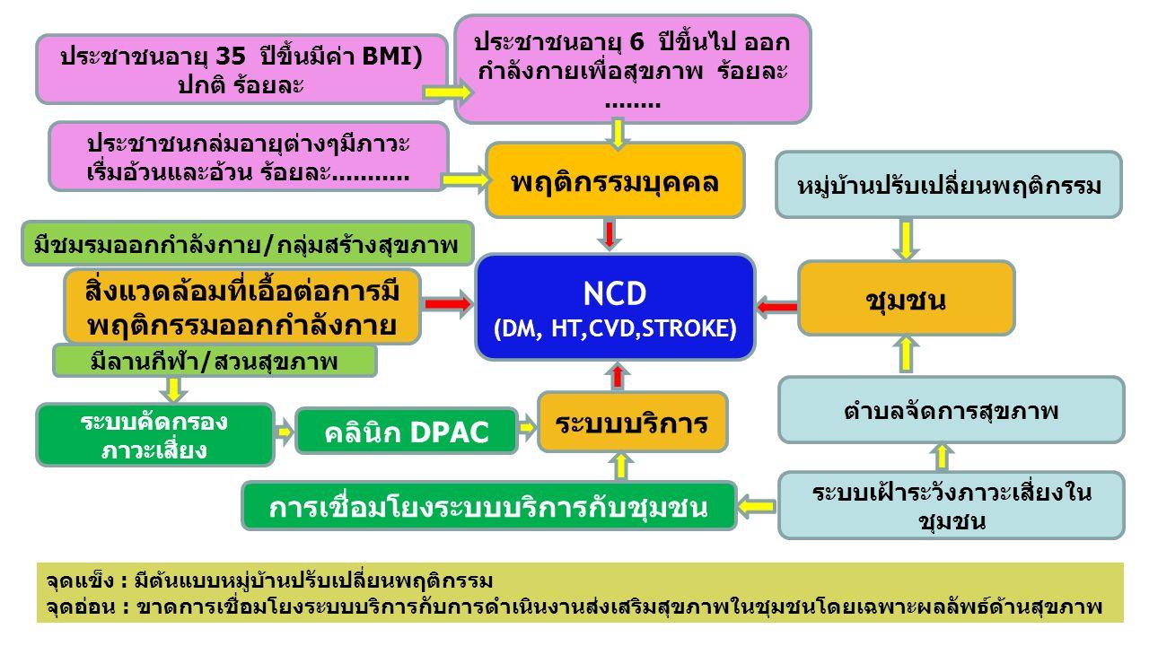 ตำบลจัดการสุขภาพ ชุมชน พฤติกรรมบุคคล คลินิก DPAC ระบบบริการ ประชาชนกล่มอายุต่างๆมีภาวะ เรื่มอ้วนและอ้วน ร้อยละ........... NCD (DM, HT,CVD,STROKE) ประช