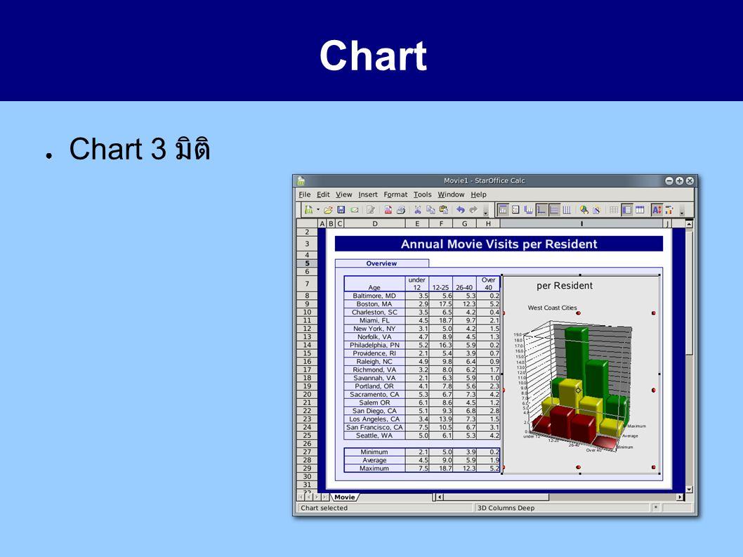 Chart ● Chart 3 มิติ