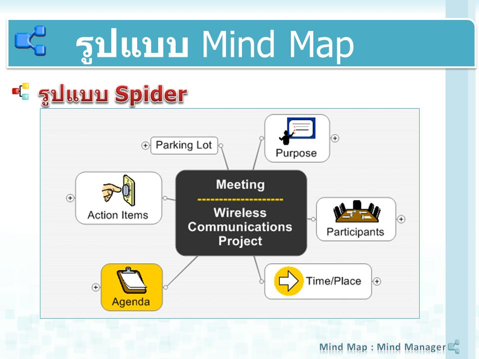 รูปแบบ Mind Map