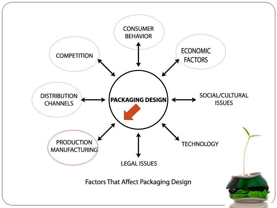 สิ่งที่นักออกแบบจำเป็นต้องรู้เกี่ยวกับการผลิตบรรจุภัณฑ์ การเลือกใช้วัสดุชนิดต่างๆ ให้เหมาะสม การกำหนด Specifications กระบวนการก่อนการผลิต ( เตรียม ) กระบวนการระหว่างผลิต กระบวนการหลังการผลิต การตรวจสอบคุณภาพ (QC) การบรรจุหีบห่อ การจัดส่ง
