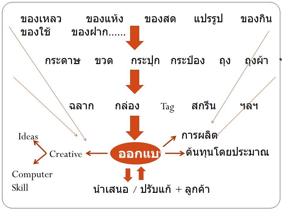 ของเหลว ของแห้ง ของสด แปรรูป ของกิน ของใช้ ของฝาก...... กระดาษ ขวด กระปุก กระป๋อง ถุง ถุงผ้า ฯลฯ ฉลาก กล่อง Tag สกรีน ฯลฯ ออกแบบ การผลิต Creative นำเส