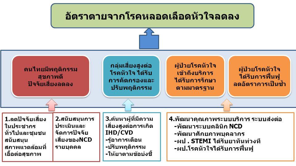 อัตราตายจากโรคหลอดเลือดหัวใจลดลง คนไทยมีพฤติกรรม สุขภาพดี ปัจจัยเสี่ยงลดลง คนไทยมีพฤติกรรม สุขภาพดี ปัจจัยเสี่ยงลดลง ผู้ป่วยโรคหัวใจ เข้าถึงบริการ ได้รับการรักษา ตามมาตรฐาน กลุ่มเสี่ยงสูงต่อ โรคหัวใจ ได้รับ การคัดกรองและ ปรับพฤติกรรม ผู้ป่วยโรคหัวใจ ได้รับการฟื้นฟู ลดอัตราการเป็นซ้ำ ผู้ป่วยโรคหัวใจ ได้รับการฟื้นฟู ลดอัตราการเป็นซ้ำ 1.ลดปัจจัยเสี่ยง ในประชากร ทั่วไปและชุมชน สนับสนุน สภาพแวดล้อมที่ เอื้อต่อสุขภาพ 2.สนับสนุนการ ประเมินและ จัดการปัจจัย เสี่ยงของNCD รายบุคคล 3.ค้นหาผู้ที่มีความ เสี่ยงสูงต่อการเกิด IHD/CVD -รู้อาการเตือน -ปรับพฤติกรรม -ให้ยาตามข้อบ่งชี้ 4.พัฒนาคุณภาพระบบบริการ ระบบส่งต่อ -พัฒนาระบบคลินิก NCD -พัฒนาศักยภาพบุคลากร -ผป.