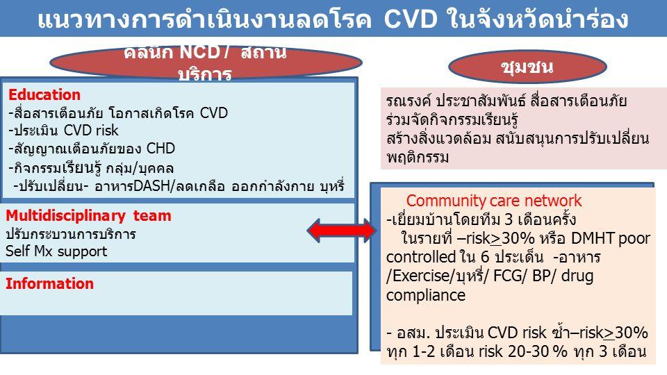 Education -สื่อสารเตือนภัย โอกาสเกิดโรค CVD -ประเมิน CVD risk -สัญญาณเตือนภัยของ CHD -กิจกรรม เรียนรู้ กลุ่ม/บุคคล -ปรับเปลี่ยน- อาหารDASH/ลดเกลือ ออกกำลังกาย บุหรี่ Multidisciplinary team ปรับกระบวนการบริการ Self Mx support Community care network -เยี่ยมบ้านโดยทีม 3 เดือนครั้ง ในรายที่ –risk>30% หรือ DMHT poor controlled ใน 6 ประเด็น -อาหาร /Exercise/บุหรี่/ FCG/ BP/ drug compliance - อสม.