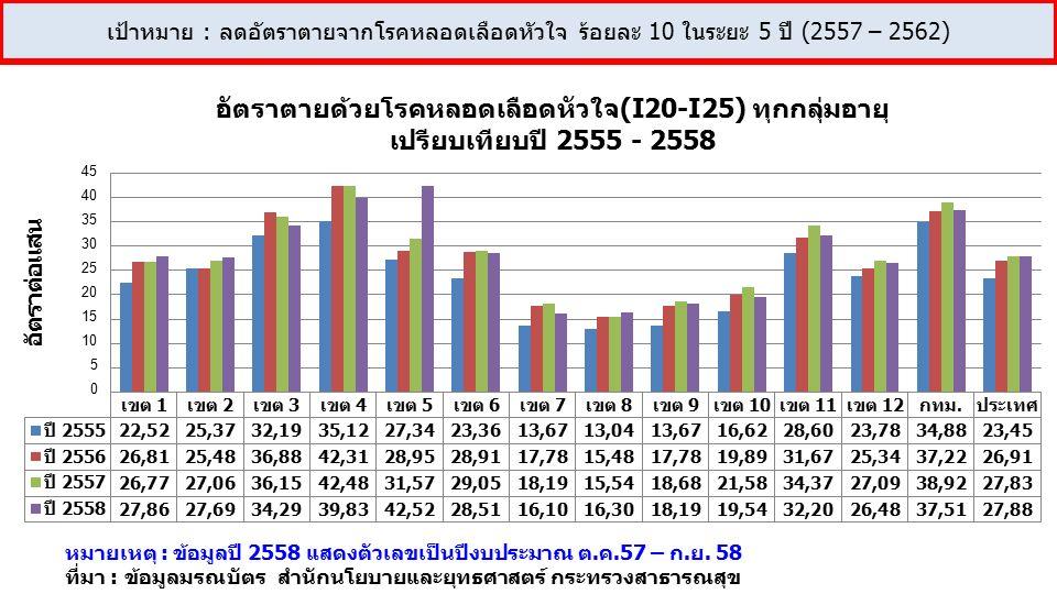 หมายเหตุ : ข้อมูลปี 2558 แสดงตัวเลขเป็นปีงบประมาณ ต.ค.57 – ก.ย.