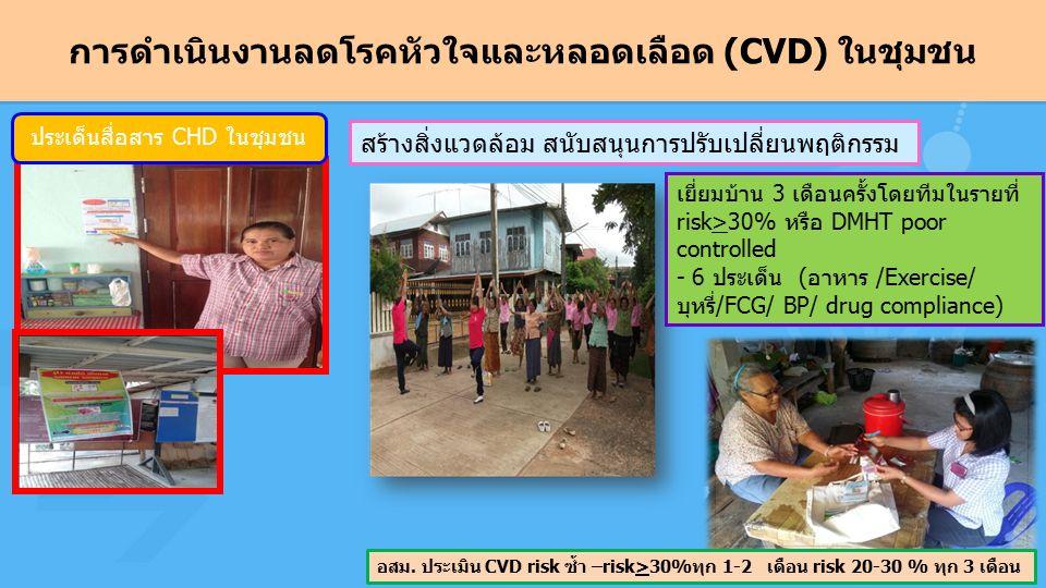 การดำเนินงานลดโรคหัวใจและหลอดเลือด (CVD) ในชุมชน สร้างสิ่งแวดล้อม สนับสนุนการปรับเปลี่ยนพฤติกรรม ประเด็นสื่อสาร CHD ในชุมชน เยี่ยมบ้าน 3 เดือนครั้งโดยทีมในรายที่ risk>30% หรือ DMHT poor controlled - 6 ประเด็น (อาหาร /Exercise/ บุหรี่/FCG/ BP/ drug compliance) อสม.