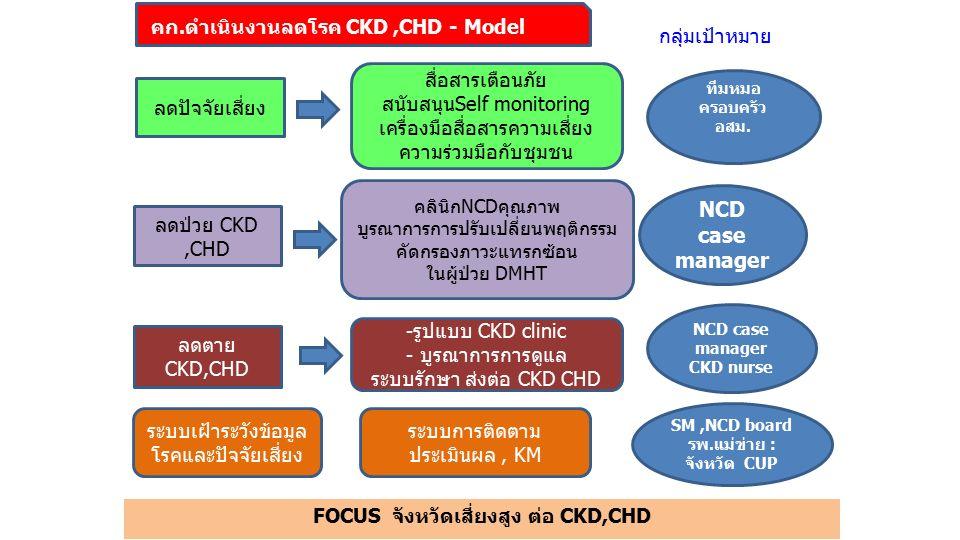 FOCUS จังหวัดเสี่ยงสูง ต่อ CKD,CHD คก.ดำเนินงานลดโรค CKD,CHD - Model ลดปัจจัยเสี่ยง สื่อสารเตือนภัย สนับสนุนSelf monitoring เครื่องมือสื่อสารความเสี่ยง ความร่วมมือกับชุมชน ลดป่วย CKD,CHD ลดตาย CKD,CHD คลินิกNCDคุณภาพ บูรณาการการปรับเปลี่ยนพฤติกรรม คัดกรองภาวะแทรกซ้อน ในผู้ป่วย DMHT -รูปแบบ CKD clinic - บูรณาการการดูแล ระบบรักษา ส่งต่อ CKD CHD ระบบเฝ้าระวังข้อมูล โรคและปัจจัยเสี่ยง ระบบการติดตาม ประเมินผล, KM กลุ่มเป้าหมาย ทีมหมอ ครอบครัว อสม.