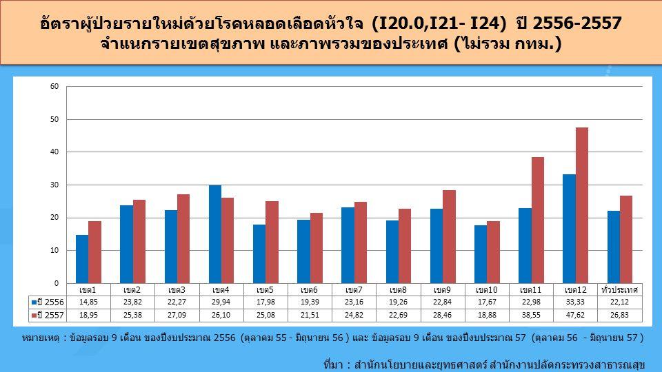 อัตราผู้ป่วยรายใหม่ด้วยโรคหลอดเลือดหัวใจ (I20.0,I21- I24) ปี 2556-2557 จำแนกรายเขตสุขภาพ และภาพรวมของประเทศ (ไม่รวม กทม.) ที่มา : สำนักนโยบายและยุทธศาสตร์ สำนักงานปลัดกระทรวงสาธารณสุข หมายเหตุ : ข้อมูลรอบ 9 เดือน ของปีงบประมาณ 2556 (ตุลาคม 55 - มิถุนายน 56 ) และ ข้อมูลรอบ 9 เดือน ของปีงบประมาณ 57 (ตุลาคม 56 - มิถุนายน 57 )