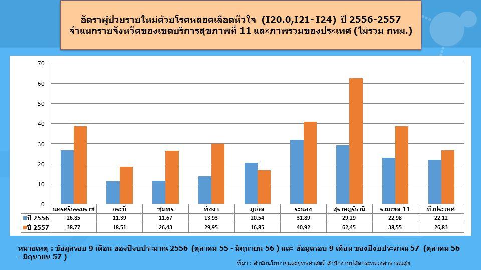 อัตราผู้ป่วยรายใหม่ด้วยโรคหลอดเลือดหัวใจ (I20.0,I21- I24) ปี 2556-2557 จำแนกรายเขตสุขภาพ และภาพรวมของประเทศ (ไม่รวม กทม.) ที่มา : สำนักนโยบายและยุทธศาสตร์ สำนักงานปลัดกระทรวงสาธารณสุข หมายเหตุ : ข้อมูลรอบ 9 เดือน ของปีงบประมาณ 2556 (ตุลาคม 55 - มิถุนายน 56 ) และ ข้อมูลรอบ 9 เดือน ของปีงบประมาณ 57 (ตุลาคม 56 - มิถุนายน 57 ) อัตราผู้ป่วยรายใหม่ด้วยโรคหลอดเลือดหัวใจ (I20.0,I21- I24) ปี 2556-2557 จำแนกรายจังหวัดของเขตบริการสุขภาพที่ 11 และภาพรวมของประเทศ (ไม่รวม กทม.)