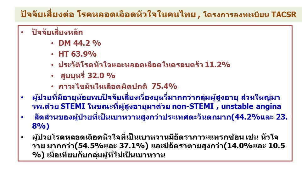 ปัจจัยเสี่ยงต่อ โรคหลอดเลือดหัวใจในคนไทย, โครงการลงทะเบียน TACSR ปัจจัยเสี่ยงหลัก DM 44.2 % HT 63.9% ประวัติโรคหัวใจและหลอดเลือดในครอบครัว 11.2% สูบบุหรี่ 32.0 % ภาวะไขมันในเลือดผิดปกติ 75.4% ผู้ป่วยที่มีอายุน้อยพบปัจจัยเสี่ยงเรื่องบุหรี่มากกว่ากลุ่มผู้สูงอายุ ส่วนใหญ่มา รพ.ด้วย STEMI ในขณะที่ผู้สูงอายุมาด้วย non-STEMI, unstable angina สัดส่วนของผู้ป่วยที่เป็นเบาหวานสูงกว่าประเทศตะวันตกมาก(44.2%และ 23.
