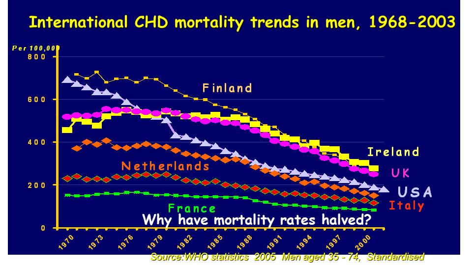 Source:WHO statistics 2005 Men aged 35 - 74, Standardised International CHD mortality trends in men, 1968-2003 Why have mortality rates halved?
