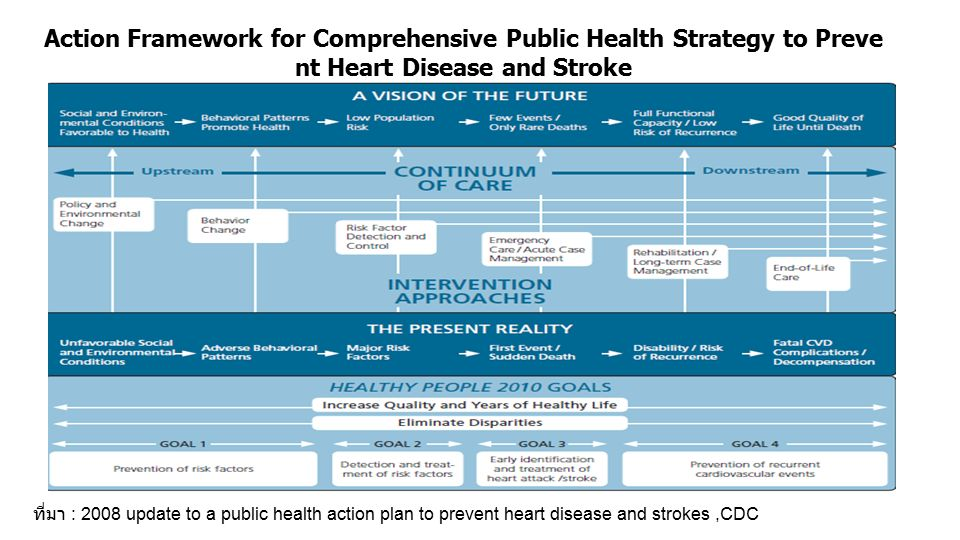 Action Framework for Comprehensive Public Health Strategy to Preve nt Heart Disease and Stroke ที่มา : 2008 update to a public health action plan to prevent heart disease and strokes,CDC