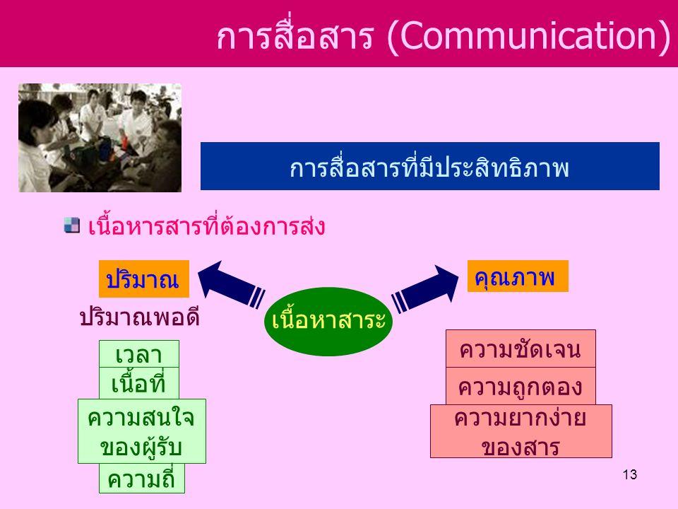 การสื่อสาร (Communication) การสื่อสารที่มีประสิทธิภาพ เนื้อหาสาระ เนื้อหารสารที่ต้องการส่ง ปริมาณ คุณภาพ ปริมาณพอดี เวลา เนื้อที่ ความสนใจ ของผู้รับ ความถี่ ความถูกตอง ความชัดเจน ความยากง่าย ของสาร 13