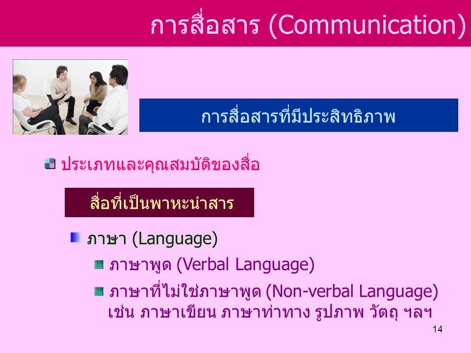 การสื่อสาร (Communication) การสื่อสารที่มีประสิทธิภาพ ประเภทและคุณสมบัติของสื่อ สื่อที่เป็นพาหะนำสาร ภาษา (Language) ภาษาพูด (Verbal Language) ภาษาที่ไม่ใช่ภาษาพูด (Non-verbal Language) เช่น ภาษาเขียน ภาษาท่าทาง รูปภาพ วัตถุ ฯลฯ 14