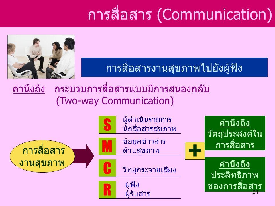การสื่อสาร (Communication) การสื่อสารงานสุขภาพไปยังผู้ฟัง คำนึงถึง กระบวบการสื่อสารแบบมีการสนองกลับ (Two-way Communication) การสื่อสาร งานสุขภาพ S M R C ผู้ดำเนินรายการ นักสื่อสารสุขภาพ ข้อมูลข่าวสาร ด้านสุขภาพ วิทยุกระจายเสียง ผู้ฟัง ผู้รับสาร คำนึงถึง วัตถุประสงค์ใน การสื่อสาร คำนึงถึง ประสิทธิภาพ ของการสื่อสาร + 21