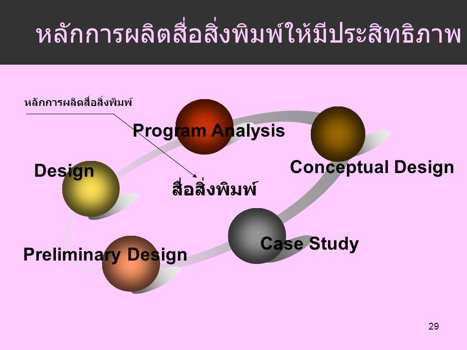 Design Program Analysis Conceptual Design Case Study Preliminary Design สื่อสิ่งพิมพ์ หลักการผลิตสื่อสิ่งพิมพ์ หลักการผลิตสื่อสิ่งพิมพ์ให้มีประสิทธิภาพ 29