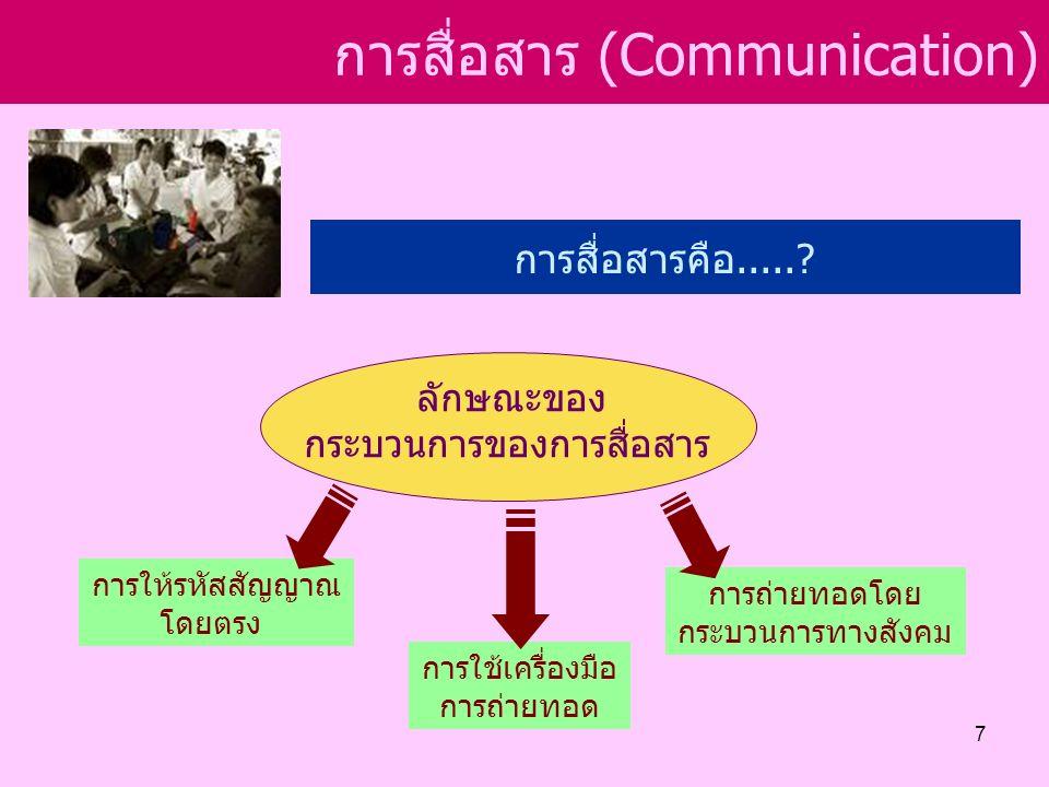 การสื่อสาร (Communication) การสื่อสารที่มีประสิทธิภาพ รายละเอียดเกี่ยวกับผู้รับสาร ทักษะในการสื่อสาร (Communication Skills) ทัศนะคติ (Attitude) ความรู้ (Knowledge) ระบบสังคม (Social System) พื้นฐานทางวัฒนธรรม (Culture) 18