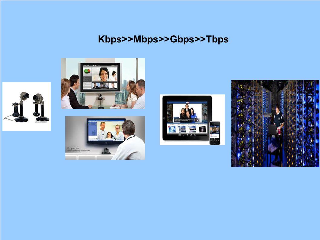 Kbps>>Mbps>>Gbps>>Tbps
