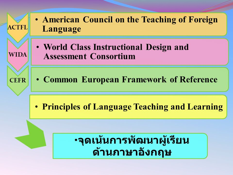 ACTFL American Council on the Teaching of Foreign Language WIDA World Class Instructional Design and Assessment Consortium CEFR Common European Framework of Reference Principles of Language Teaching and Learning จุดเน้นการพัฒนาผู้เรียน ด้านภาษาอังกฤษ