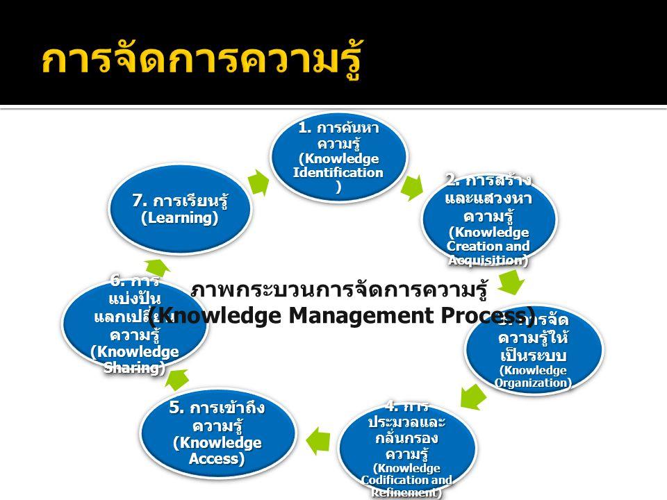 1. การค้นหา ความรู้ (Knowledge Identification ) 2.