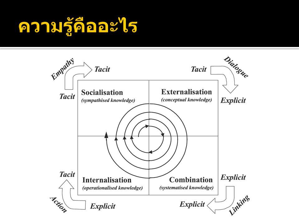  วัฒนธรรมองค์กร  บุคลากร  ระบบความดีความชอบ  ด้านการเรียนรู้