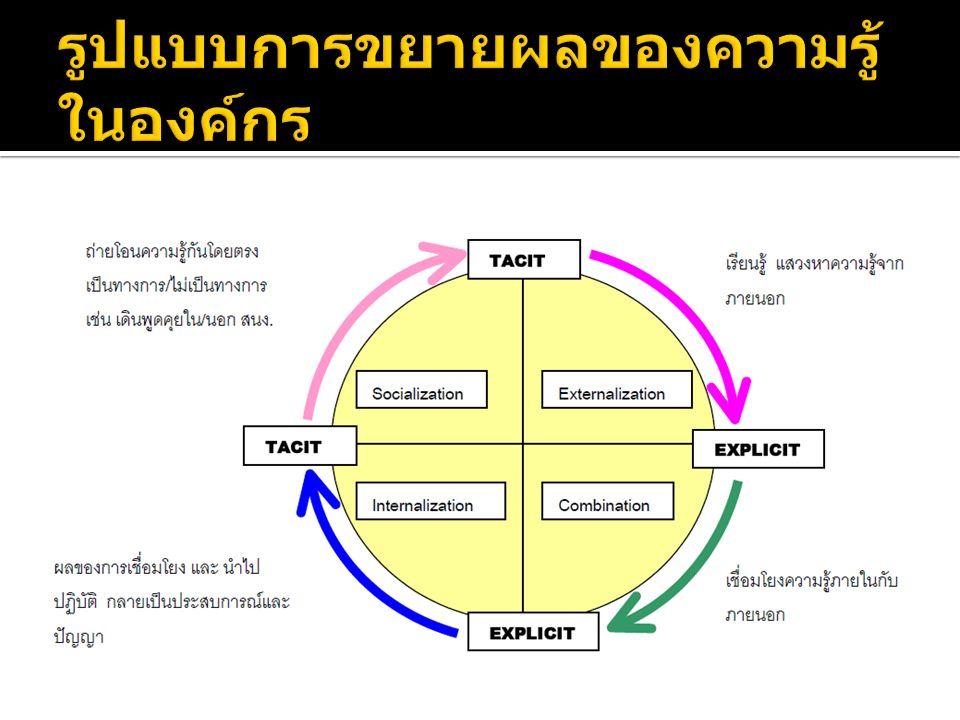 1.การค้นหา ความรู้ (Knowledge Identification ) 2.