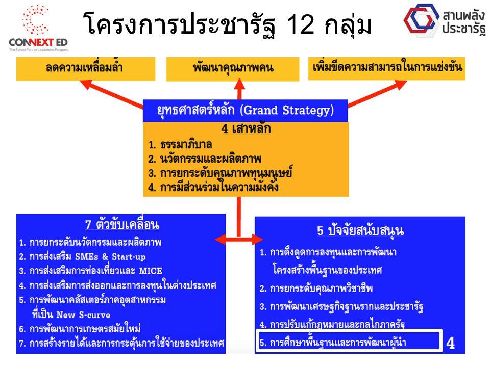 โครงการประชารัฐ 12 กลุ่ม