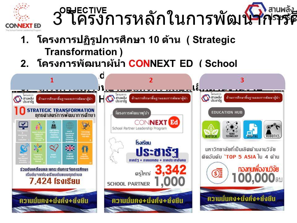 1. โครงการปฏิรูปการศึกษา 10 ด้าน ( Strategic Transformation ) 2.