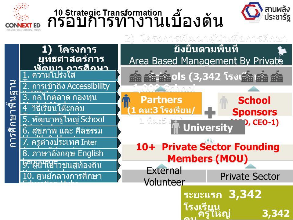 1) โครงการ ยุทธศาสตร์การ พัฒนา การศึกษา 10 ด้าน 10 Strategic Transformation 1.