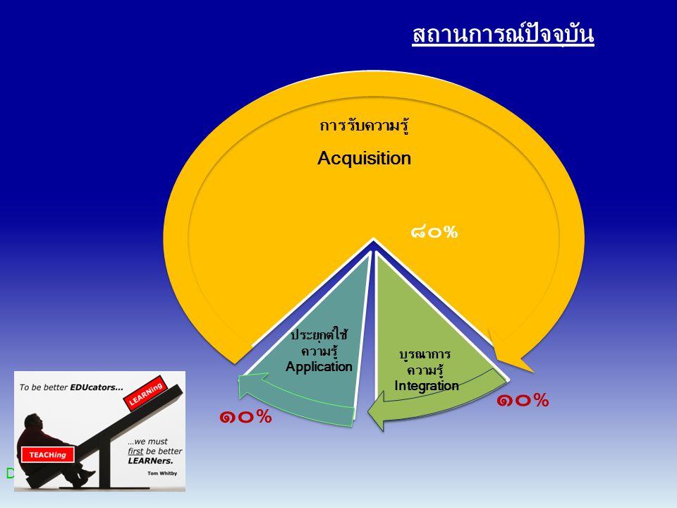 การรับความรู้ Acquisition Dr.