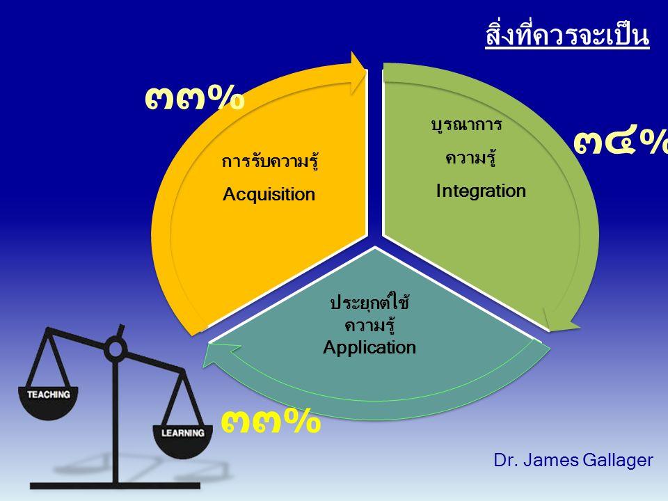 การรับความรู้ Acquisition บูรณาการ ความรู้ Integration ประยุกต์ใช้ ความรู้ Application Dr.
