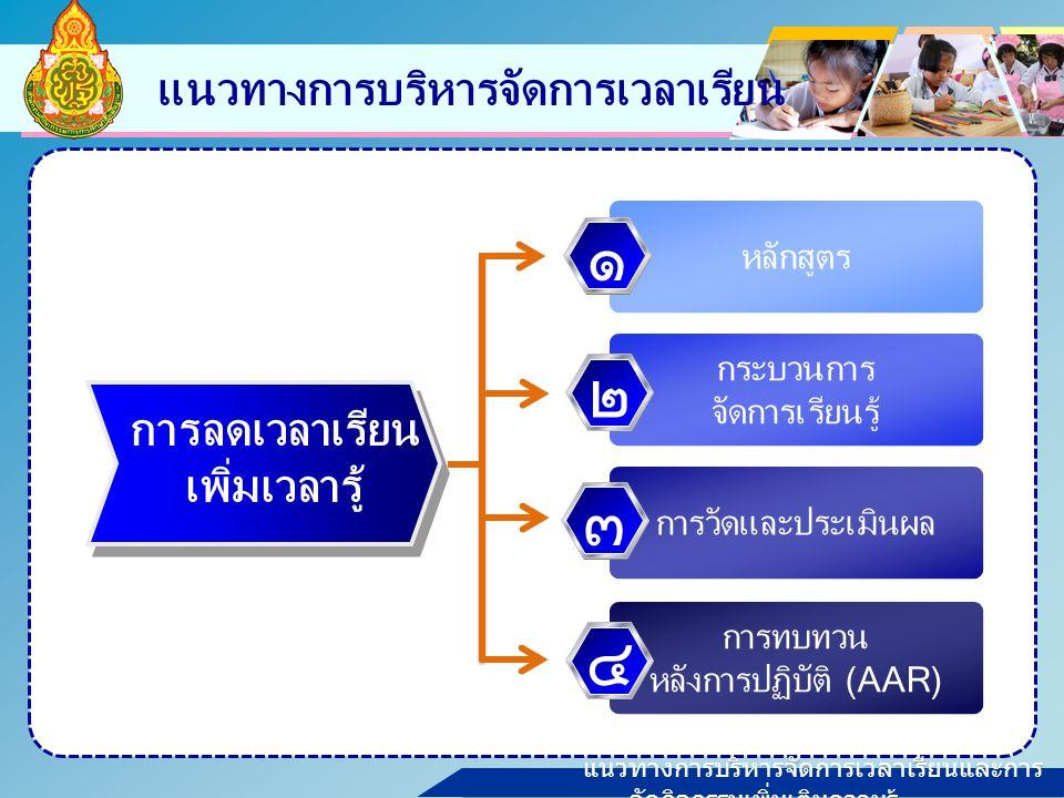 แนวทางการบริหารจัดการเวลาเรียนและการ จัดกิจกรรมเพิ่มเติมความรู้ แนวทางการบริหารจัดการเวลาเรียน หลักสูตร กระบวนการ จัดการเรียนรู้ การวัดและประเมินผล การทบทวน หลังการปฏิบัติ (AAR) ๑๒๓๔ การลดเวลาเรียน เพิ่มเวลารู้