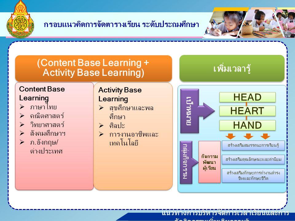 แนวทางการบริหารจัดการเวลาเรียนและการ จัดกิจกรรมเพิ่มเติมความรู้ กรอบแนวคิดการจัดตารางเรียน ระดับประถมศึกษา Content Base Learning  ภาษาไทย  คณิตศาสตร์  วิทยาศาสตร์  สังคมศึกษาฯ  ภ.อังกฤษ/ ต่างประเทศ Content Base Learning  ภาษาไทย  คณิตศาสตร์  วิทยาศาสตร์  สังคมศึกษาฯ  ภ.อังกฤษ/ ต่างประเทศ Activity Base Learning  สุขศึกษาและพล ศึกษา  ศิลปะ  การงานอาชีพและ เทคโนโลยี Activity Base Learning  สุขศึกษาและพล ศึกษา  ศิลปะ  การงานอาชีพและ เทคโนโลยี (Content Base Learning + Activity Base Learning) (Content Base Learning + Activity Base Learning) เพิ่มเวลารู้ สร้างเสริมสมรรถนะการเรียนรู้ สร้างเสริมคุณลักษณะและค่านิยม สร้างเสริมทักษะการทำงานดำรง ชีพและทักษะชีวิต กิจกรรม พัฒนา ผู้เรียน HEART HEAD HAND เป้าหมาย กลุ่มกิจกรรม